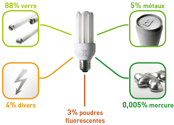 Recycler les lampes