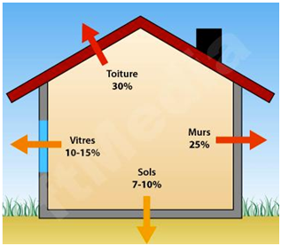 Une mauvaise isolation est le reflet de perte financi re - Perte d energie maison ...
